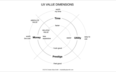 The Four Value Dimensions—a UX Analysis Tool